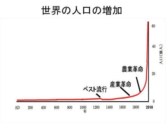 「人口爆発」の画像検索結果
